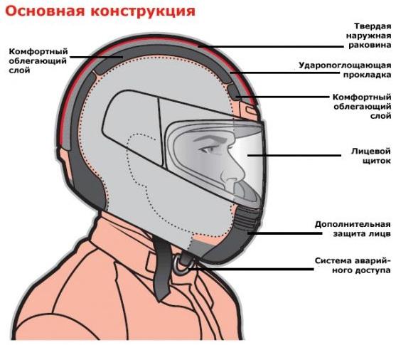 Шлем - всему голова!